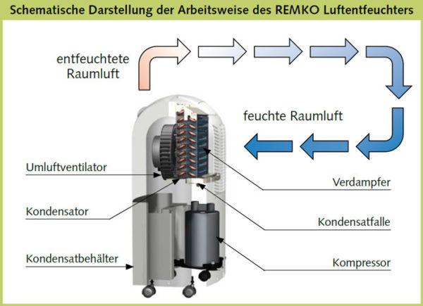 Aufbau Luftentfeuchter Remko TK 280
